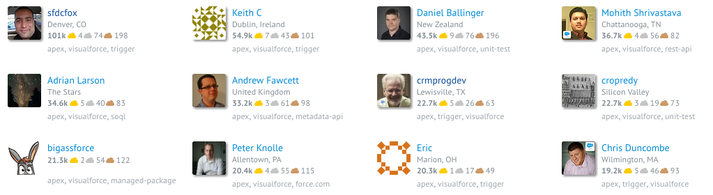 The top 12 Salesforce Stack Exchange users as of 23rd August, 2016
